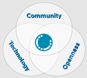 Community, Openness, Technology (Picture credit: Siyavula, CC-BY)